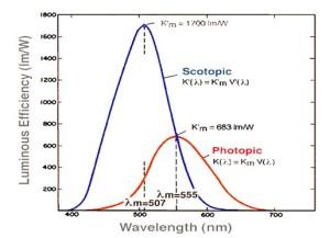 LED-vs-photopic