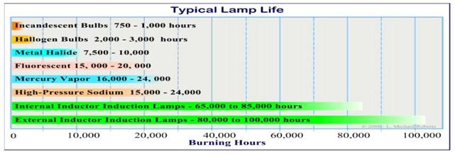 hi-bay-lamp-life